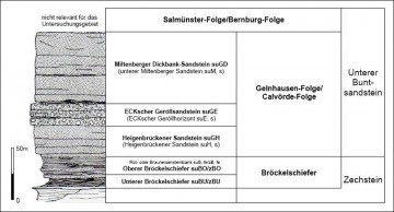Gliederung des Unteren Buntsandsteins (+ Bröckelschiefer) (aus: Fuchs (2008): Geomorphologische Untersuchungen an Inselberg-Komplexen der Sandsteinstufe im nördlichen Vorspessart. - unveröff Dipl.-Arb., Univ Würzburg, S. 15, Abb. 3)