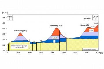 Geologisches Profil des Klosterbergs und des Gräfenbergs. Bearbeitung: Jürgen Jung, Spessart-GIS