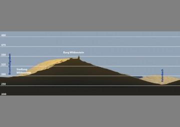 Überhöhtes Profil der Burg Wildenstein. Datengrundlage: Bayerische Vermessungsverwaltung; Bearbeiter: Jürgen Jung, Spessart-GIS