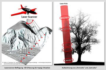 """Prinzip des Messverfahrens """"Airborne Laserscanning (ALS)"""