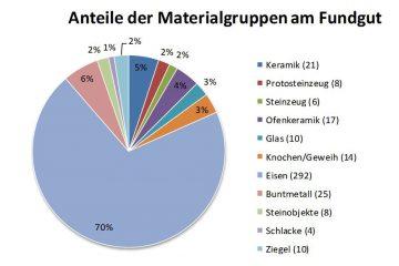 Verteilung der auf der Burg Hauenstein erfassten Materialgruppen