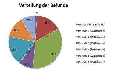 Prozentuale Verteilung der Befunde auf die einzelnen Bauperioden