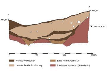 Der Schnitt durch einen der beiden Trassen der Birkenhainer Straße, die vom 13. bis zu Beginn des 14. Jahrhunderts in Nutzung gewesen sein dürfte, zeigt, dass bei der Anlage die losen Sedimente bis auf den gewachsenen Felsen abgegraben wurden. Zwei in den Felsen gehauene Schienen sollten das Ausbrechen der schweren Fuhrwägen verhindern.